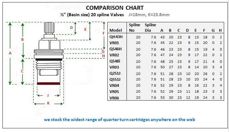 2 Replacement Ceramic Disc Cartridge Tap Valve Quarter Turn BSP 1//2 51mm UK Fast